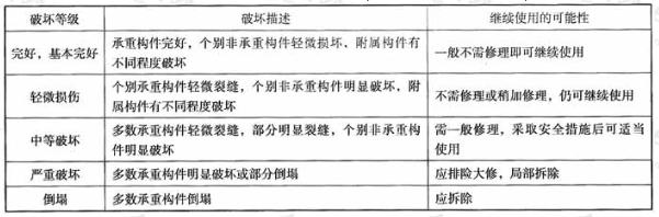 建筑地震的破坏等级划分(1990建抗字第377号文件)
