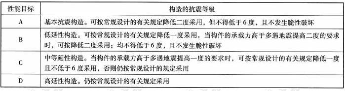 结构构件对应于不同性能要求的构造抗震等级示例