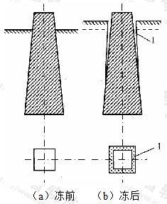 图3 斜面基础的防冻胀试验