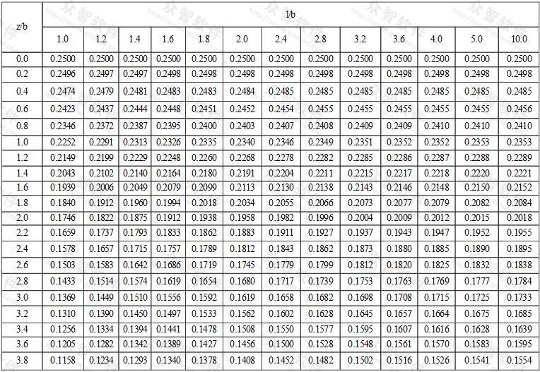 矩形面积上均布荷载作用下角点的平均附加应力系数α