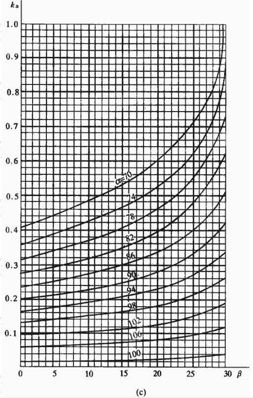 挡土墙主动土压力系数是ka(三)