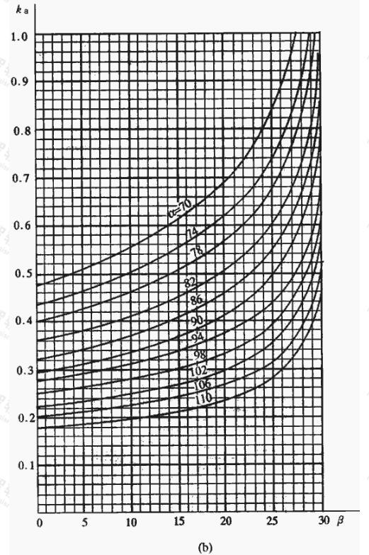 挡土墙主动土压力系数是ka(二)