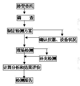 建筑结构检测工作程序框图