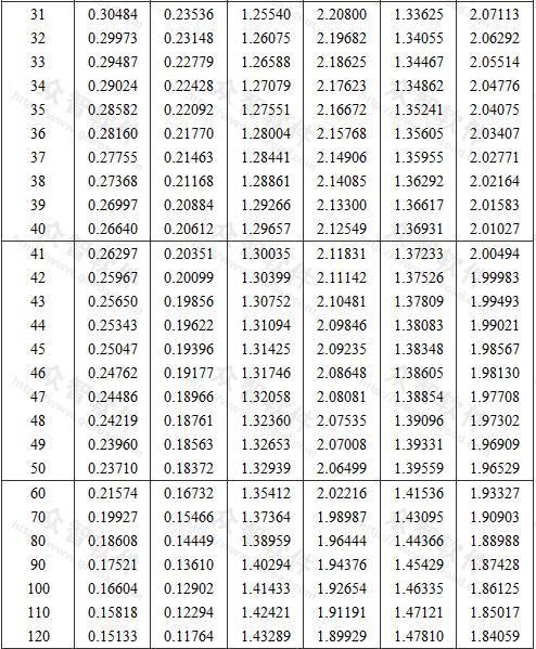 标准差未知时推定区间上限值与下限值系数