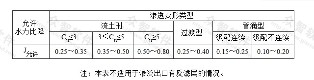表G.0.7 无黏性土允许水力比降