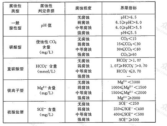 表L.0.2 环境水对混凝土腐蚀性判别标准