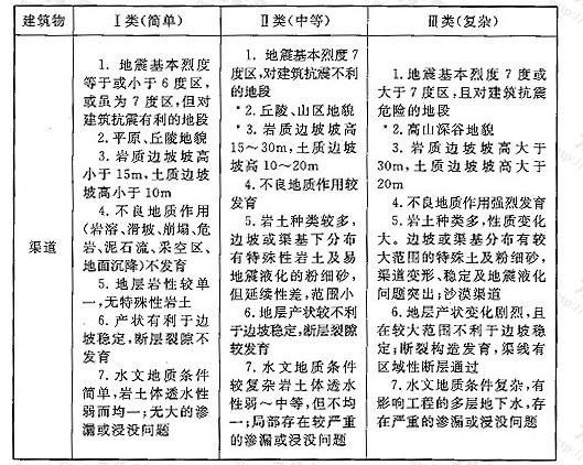 表2 引调水工程地质条件复杂程度划分