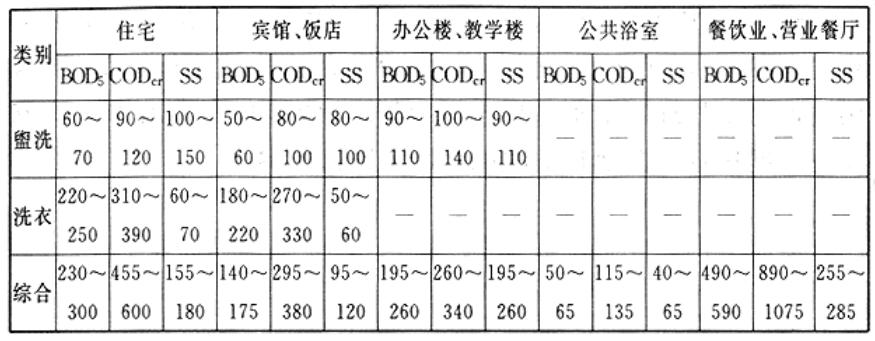 各类建筑物各种排水污染浓度表(mg/L)
