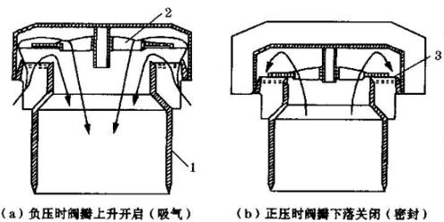 吸气阀结构原理图