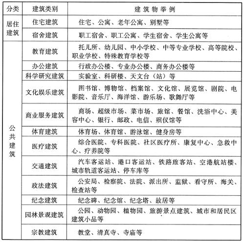 民用建筑分类