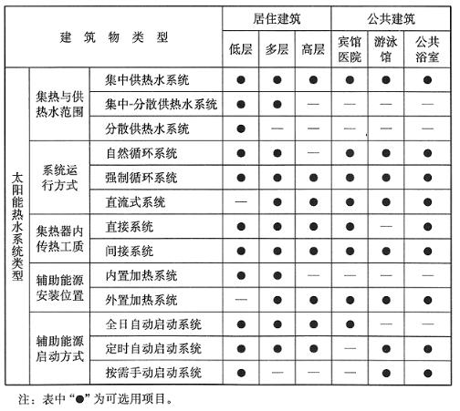 太阳能热水系统设计选用表