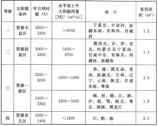 每100L热水量的系统集热器总面积推荐选用值