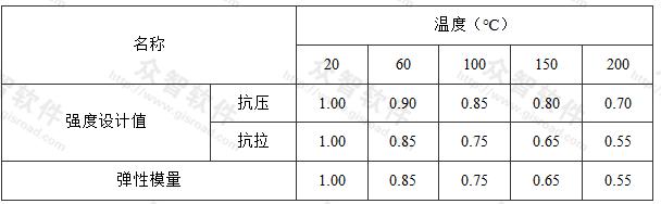 构件表面受不同温度作用的混凝土强度设计值和弹性模量的折减系数
