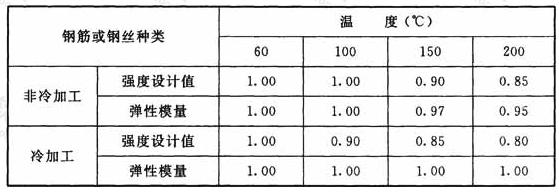 不同温度下钢筋或钢丝强度设计值和弹性模量的折减系数