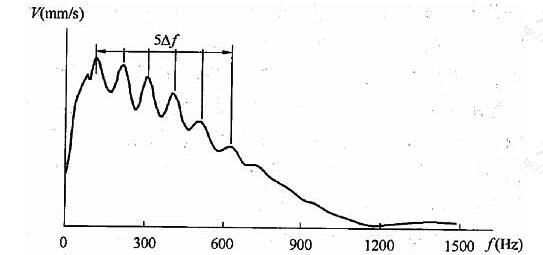 完整桩典型速度幅频信号特征