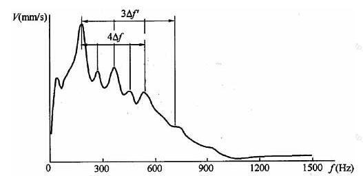 缺陷桩典型速度幅频信号特征