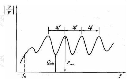 均匀完整桩的速度导纳曲线图