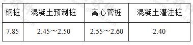 桩身材料质量密度(t/m3)
