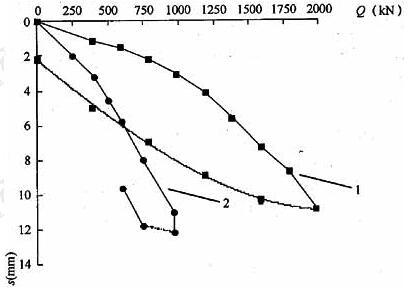 静载和动载模拟的Q-s曲线