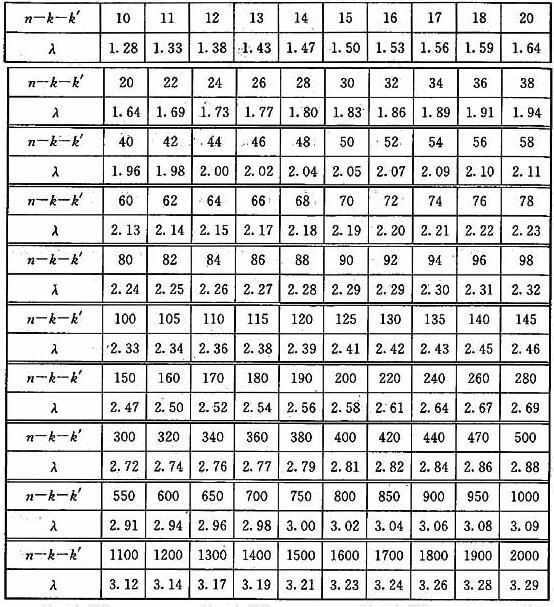 统计数据个数(n-k-k')与对应的λ值