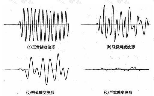 接收波形畸变程度示意