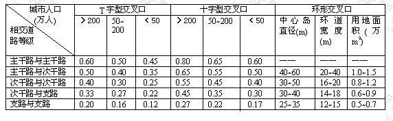 平面交叉口规划用地面积(万m2)