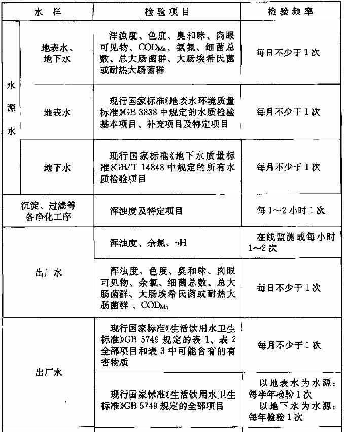 表2.4.1 水质检验项目和频率
