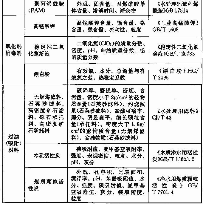 表2.7.4 主要净水药剂及材料的检验项目和检验方法