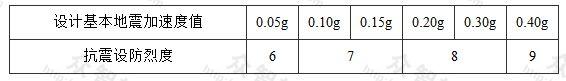 表3.0.4 设计基本地震加速度值和抗震设防烈度的对应关系