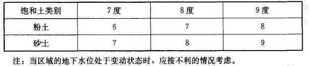 液化土特征深度(m)