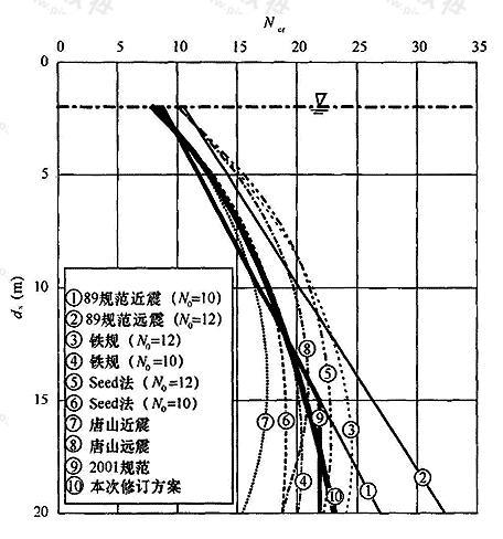 不同方法液化临界值随深度变化比较(以8度区为例)
