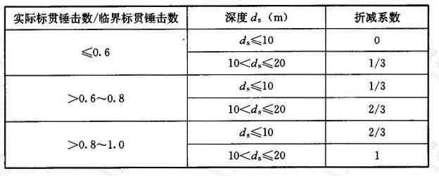 土层液化影响折减系数