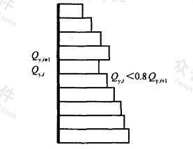 竖向抗侧力结构屈服抗剪强度非均匀化(有薄弱层)