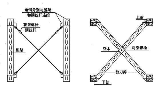 增设屋架间钢拉杆和剪刀撑