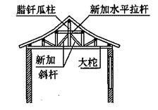 增设构件加固腊钎瓜柱