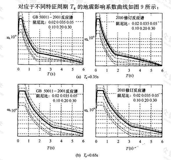 调整后不同特征周期Tg的地震影响系数曲线