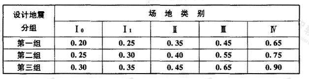 特征周期值(s)