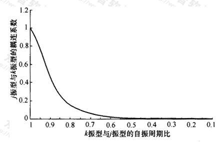 不同振型周期比对应的耦联系数