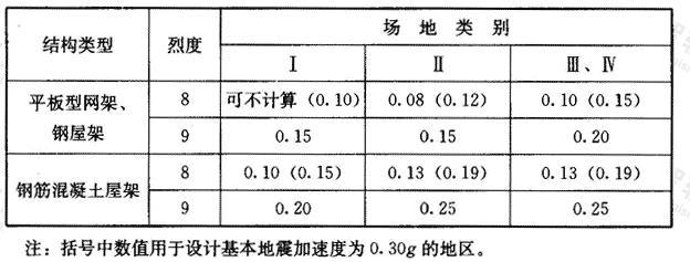 竖向地震作用系数