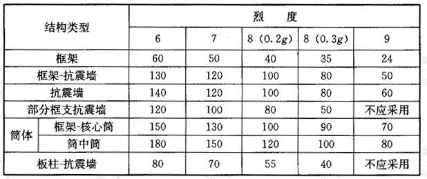 现浇钢筋混凝土房屋适用的最大高度(m)