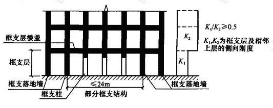 框支结构示意图