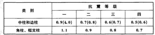 柱截面纵向钢筋的最小总配筋率(百分率)