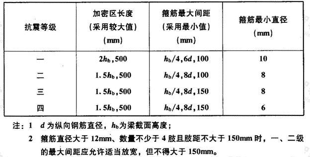 梁端箍筋加密区的长度、箍筋的最大间距和最小直径