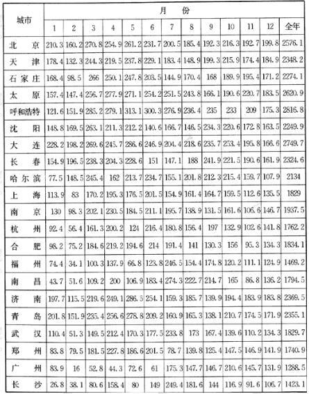 全国主要城市平均日照时数