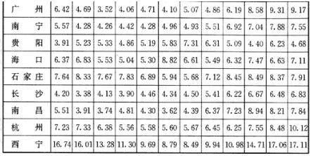 全国主要城市垂直南向面总日射月平均日辐照量