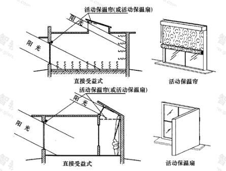 直接受益式太阳能建筑利用方式