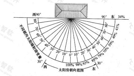 不同方向的太阳辐照量