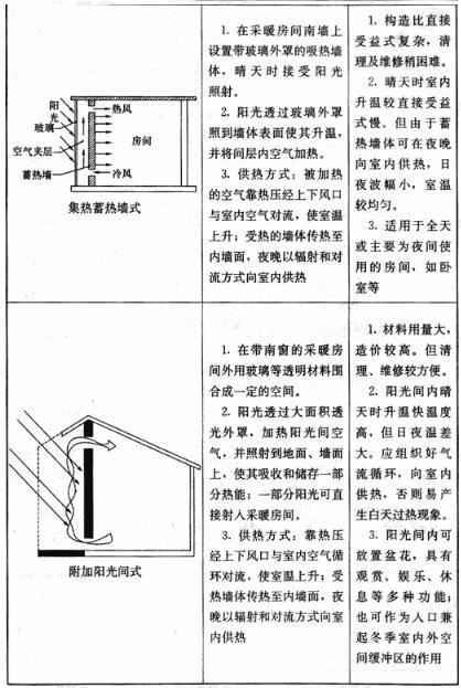 被动式太阳能建筑基本集热方式及特点