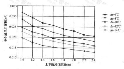 单个通风口面积与上下通风口垂直距离,室内外温差的关系曲线