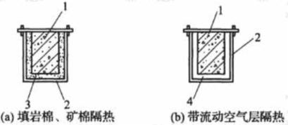 构件离热源较近时的隔热措施